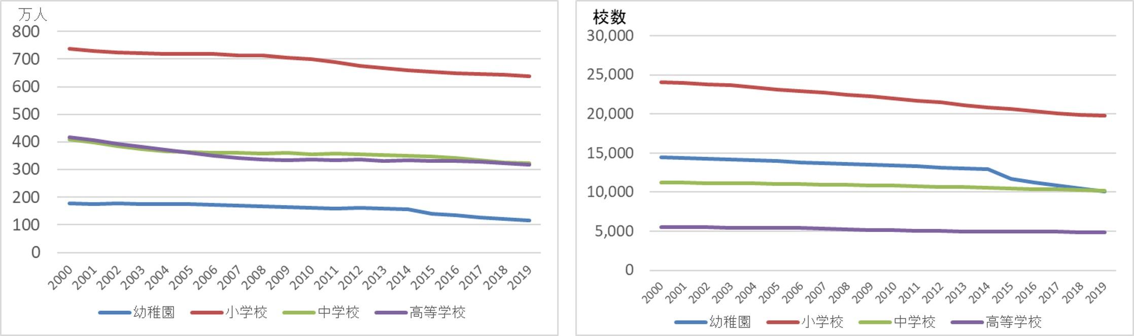学齢期人口と学校数の減少